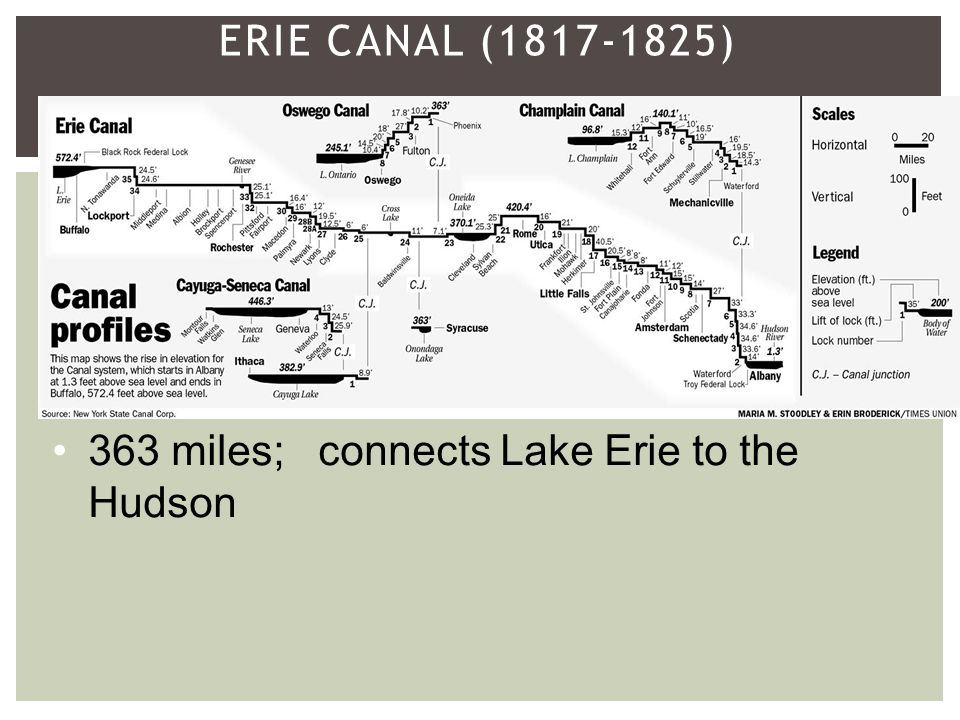 ERIE CANAL (1817-1825) 363 miles; connects Lake Erie to the Hudson