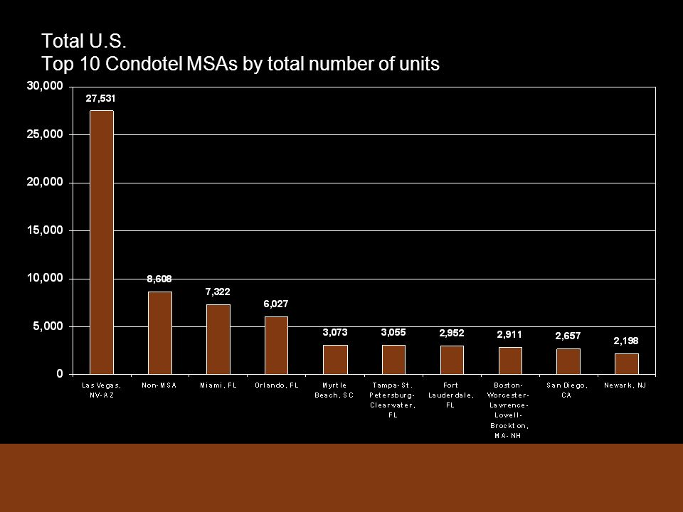 Total U.S. Top 10 Condotel MSAs by total number of units