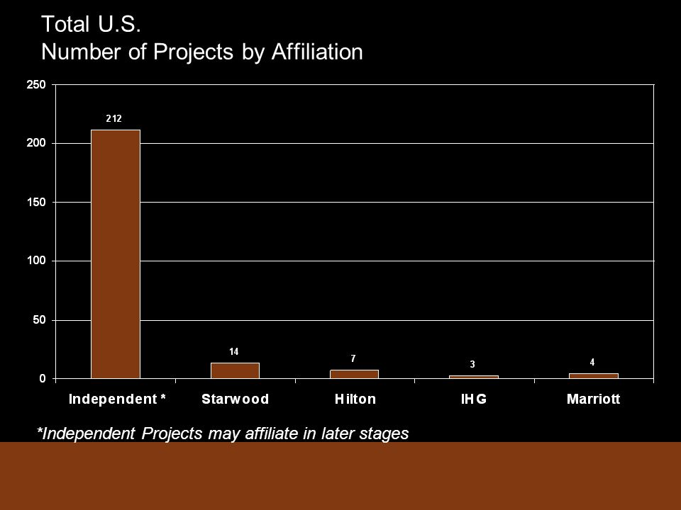 Total U.S. Number of Projects by Affiliation *Independent Projects may affiliate in later stages