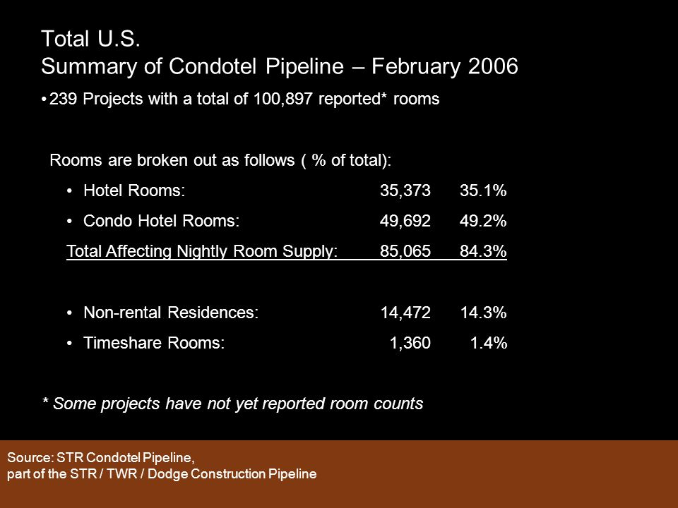 Total U.S. Summary of Condotel Pipeline – February 2006 Source: STR Condotel Pipeline, part of the STR / TWR / Dodge Construction Pipeline 239 Project