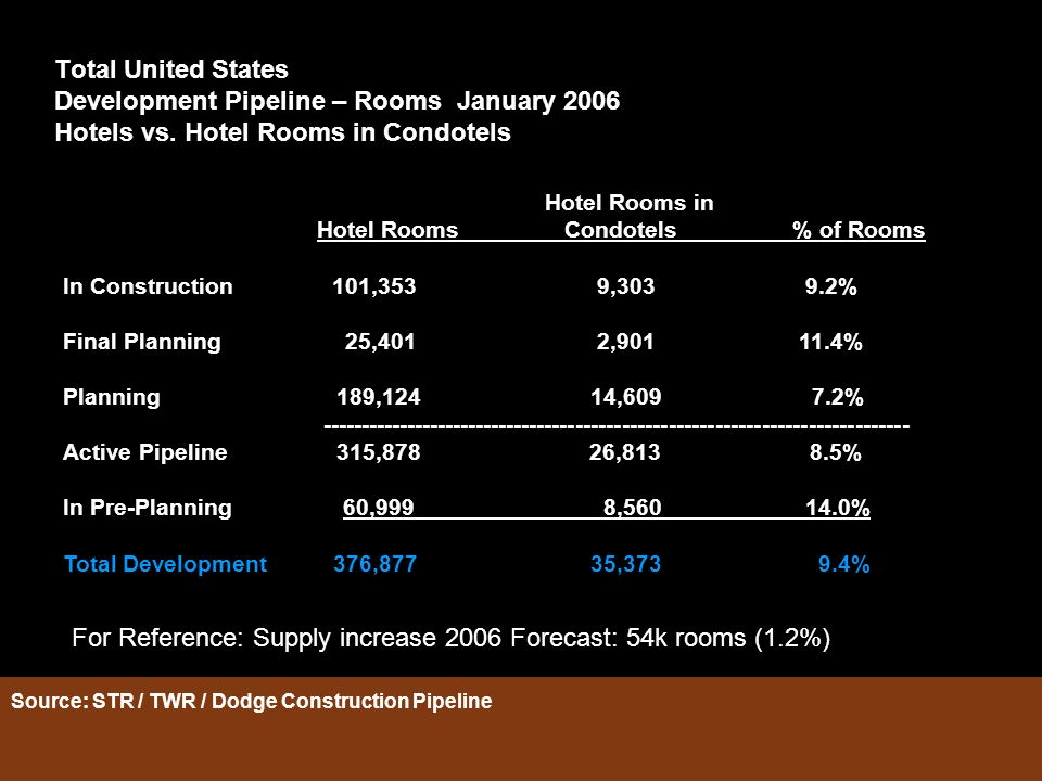 Total United States Development Pipeline – Rooms January 2006 Hotels vs. Hotel Rooms in Condotels Hotel Rooms in Hotel Rooms Condotels % of Rooms In C