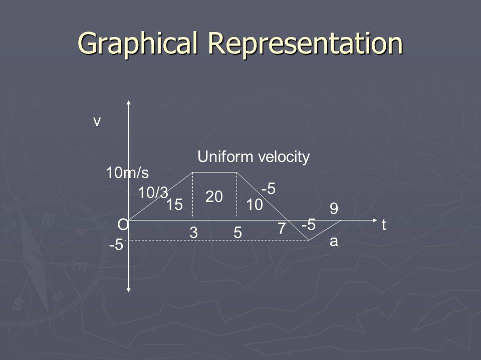Graphical Representation v t Uniform velocity 10/3 a O -5 10m/s 35 7 9 -5 15 20 10 -5