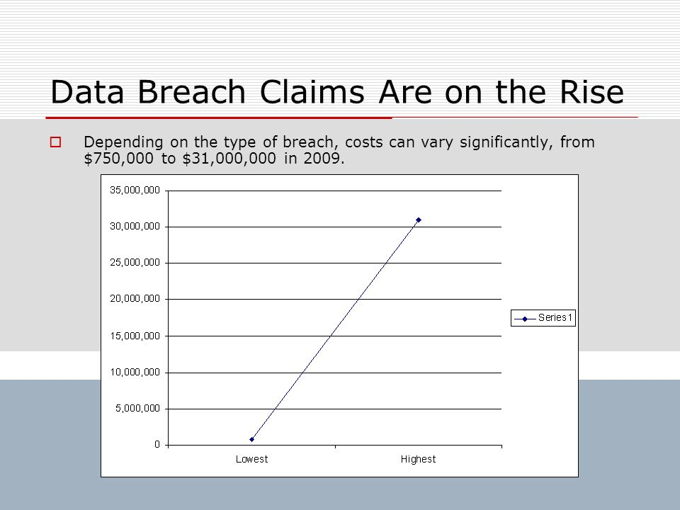 Data Breach Claims Are on the Rise Depending on the type of breach, costs can vary significantly, from $750,000 to $31,000,000 in 2009.