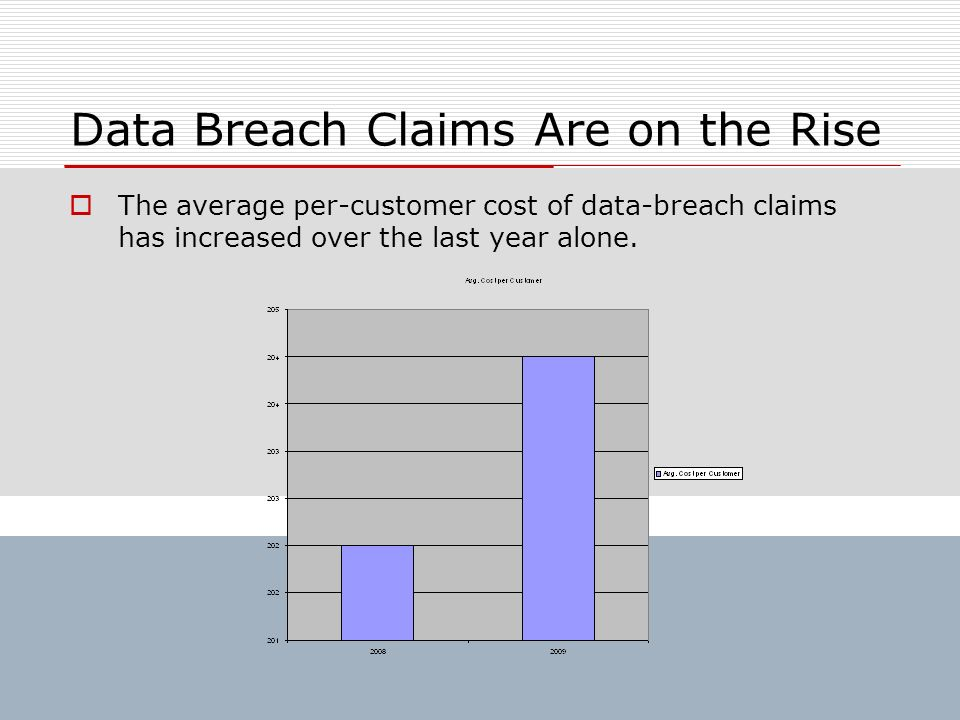 Data Breach Claims Are on the Rise The average per-customer cost of data-breach claims has increased over the last year alone.