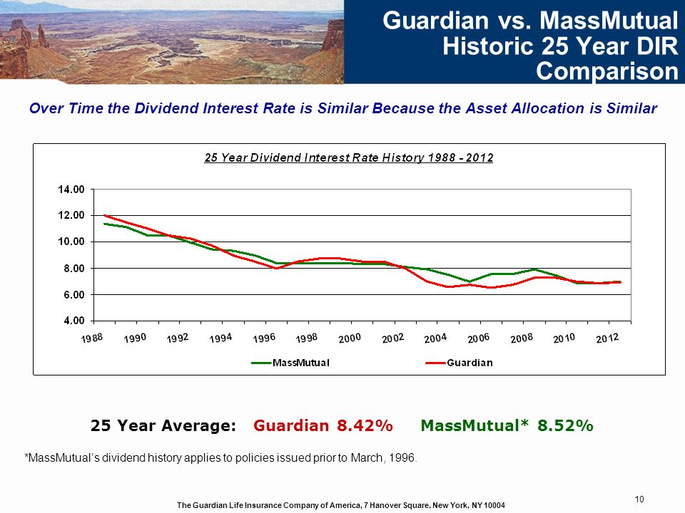 The Guardian Life Insurance Company of America, 7 Hanover Square, New York, NY 10004 10 Guardian vs. MassMutual Historic 25 Year DIR Comparison Over T