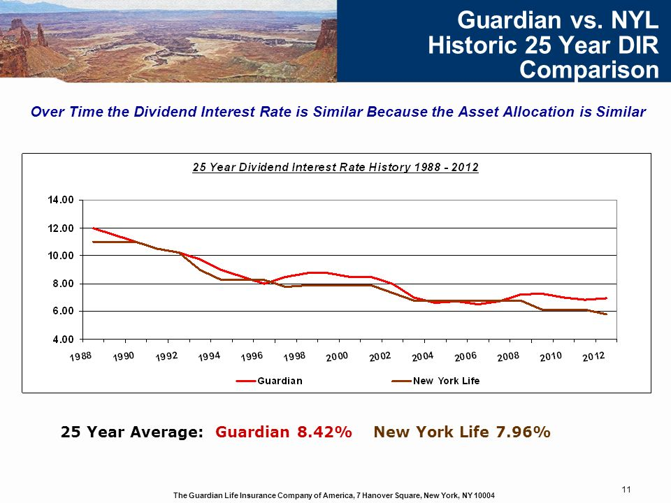 The Guardian Life Insurance Company of America, 7 Hanover Square, New York, NY 10004 11 Guardian vs. NYL Historic 25 Year DIR Comparison Over Time the