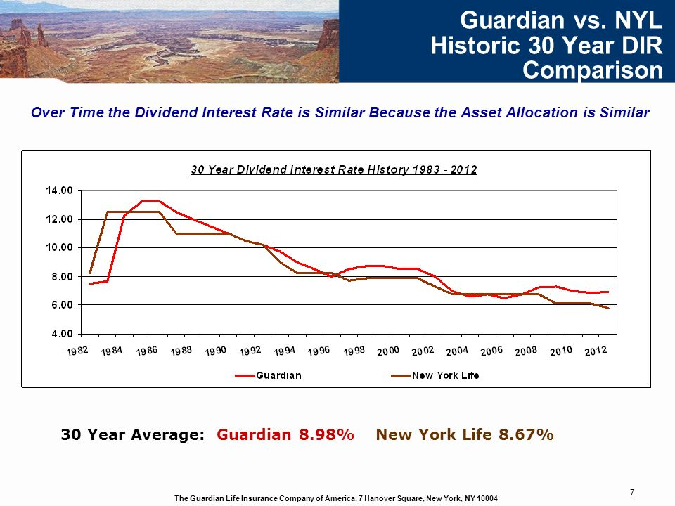 The Guardian Life Insurance Company of America, 7 Hanover Square, New York, NY 10004 7 Guardian vs. NYL Historic 30 Year DIR Comparison Over Time the