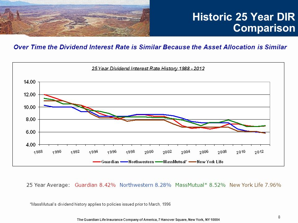 The Guardian Life Insurance Company of America, 7 Hanover Square, New York, NY 10004 8 Historic 25 Year DIR Comparison Over Time the Dividend Interest