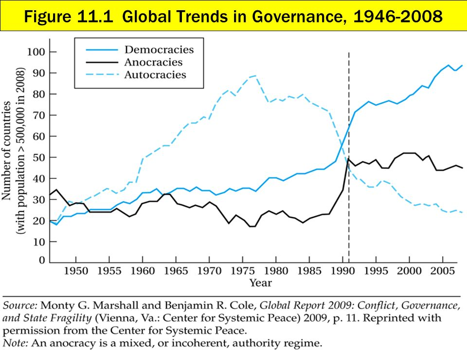 Figure 11.1 Global Trends in Governance, 1946-2008