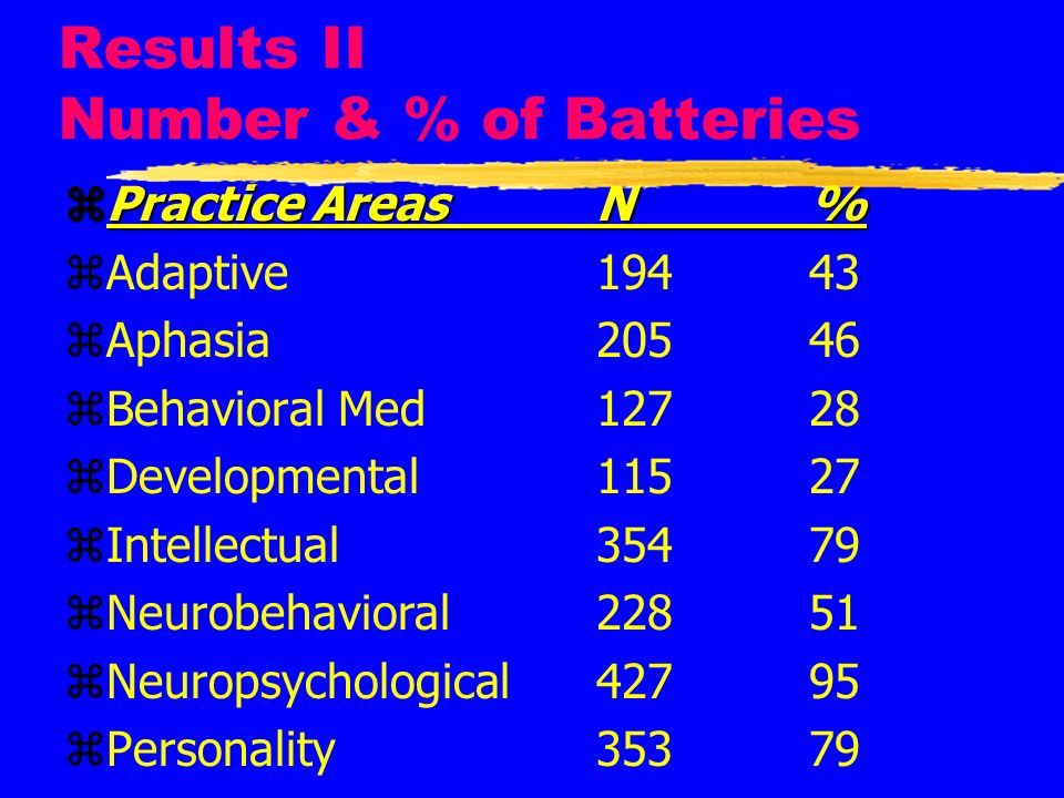 Results II Number & % of Batteries zPractice AreasN% zAdaptive19443 zAphasia20546 zBehavioral Med12728 zDevelopmental11527 zIntellectual35479 zNeurobe