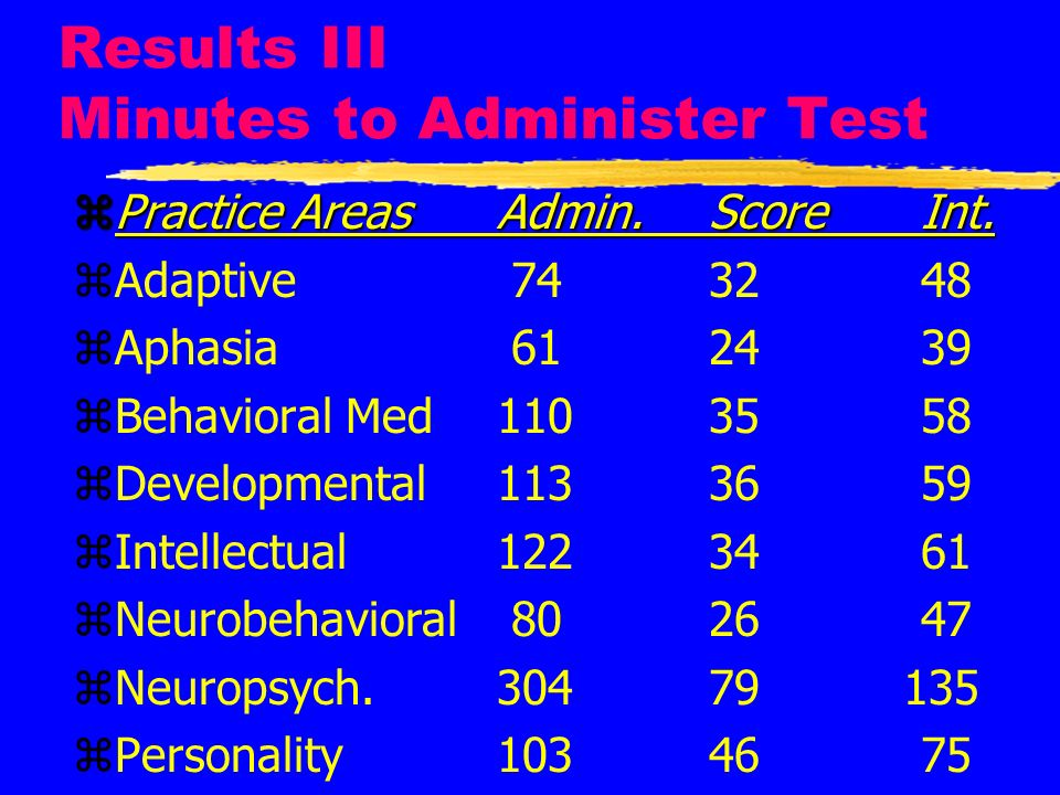 Results III Minutes to Administer Test zPractice AreasAdmin.Score Int. zAdaptive 743248 zAphasia 612439 zBehavioral Med1103558 zDevelopmental1133659 z