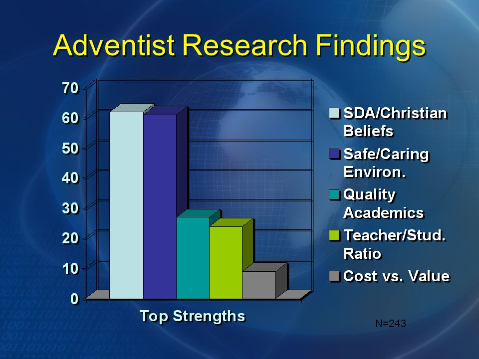 Adventist Research Findings N=243
