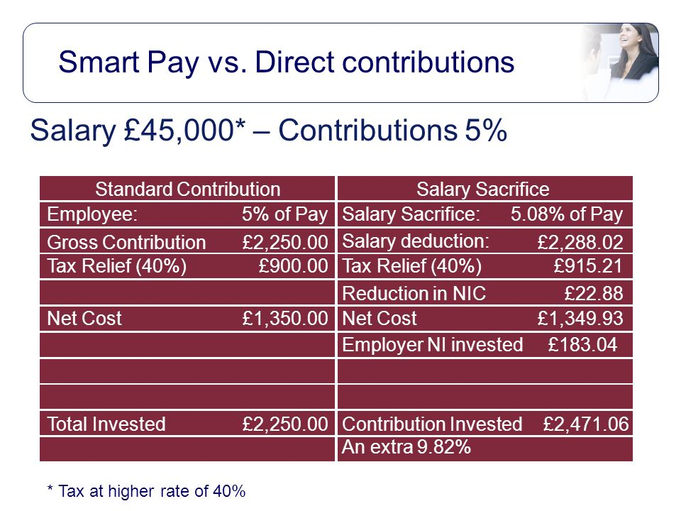 Salary £45,000* – Contributions 5% Smart Pay vs.