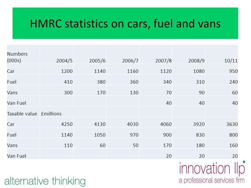 HMRC statistics on cars, fuel and vans Numbers (000s)2004/52005/62006/72007/82008/910/11 Car12001140116011201080950 Fuel410380360340310240 Vans300170130709060 Van Fuel40 Taxable value £millions Car425041304030406039203630 Fuel11401050970900830800 Vans1106050170180160 Van Fuel20