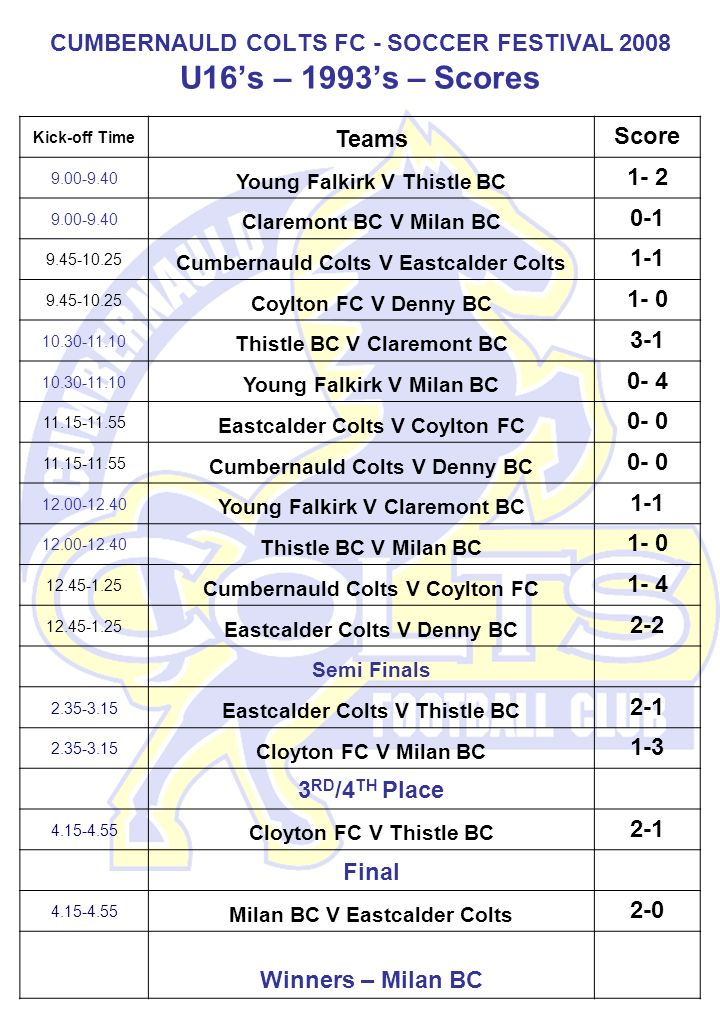 CUMBERNAULD COLTS FC - SOCCER FESTIVAL 2008 U16s – 1993s – Scores Kick-off Time Teams Score 9.00-9.40 Young Falkirk V Thistle BC 1- 2 9.00-9.40 Claremont BC V Milan BC 0-1 9.45-10.25 Cumbernauld Colts V Eastcalder Colts 1-1 9.45-10.25 Coylton FC V Denny BC 1- 0 10.30-11.10 Thistle BC V Claremont BC 3-1 10.30-11.10 Young Falkirk V Milan BC 0- 4 11.15-11.55 Eastcalder Colts V Coylton FC 0- 0 11.15-11.55 Cumbernauld Colts V Denny BC 0- 0 12.00-12.40 Young Falkirk V Claremont BC 1-1 12.00-12.40 Thistle BC V Milan BC 1- 0 12.45-1.25 Cumbernauld Colts V Coylton FC 1- 4 12.45-1.25 Eastcalder Colts V Denny BC 2-2 Semi Finals 2.35-3.15 Eastcalder Colts V Thistle BC 2-1 2.35-3.15 Cloyton FC V Milan BC 1-3 3 RD /4 TH Place 4.15-4.55 Cloyton FC V Thistle BC 2-1 Final 4.15-4.55 Milan BC V Eastcalder Colts 2-0 Winners – Milan BC