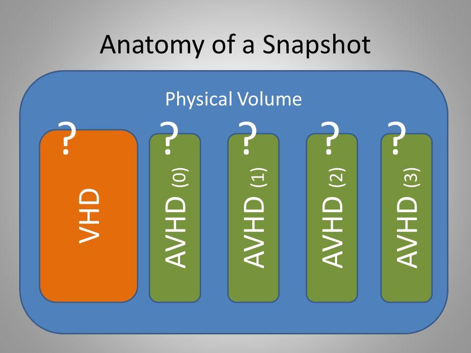 Anatomy of a Snapshot Physical Volume VHD AVHD (0) AVHD (1) AVHD (2) AVHD (3)