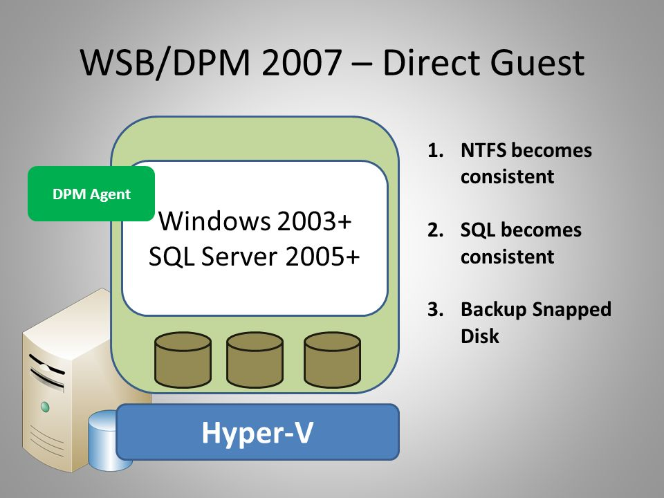 WSB/DPM 2007 – Direct Guest Hyper-V Windows 2003+ SQL Server 2005+ 1.NTFS becomes consistent 2.SQL becomes consistent 3.Backup Snapped Disk DPM Agent