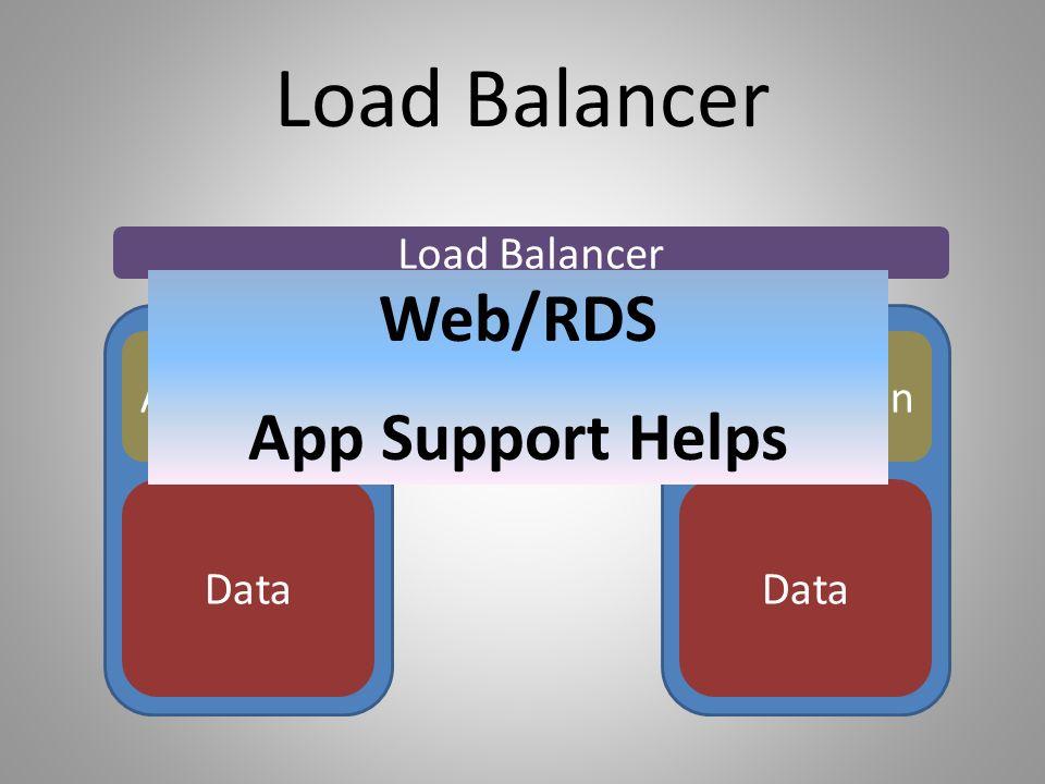 Load Balancer Application Data Application Data Load Balancer Web/RDS App Support Helps