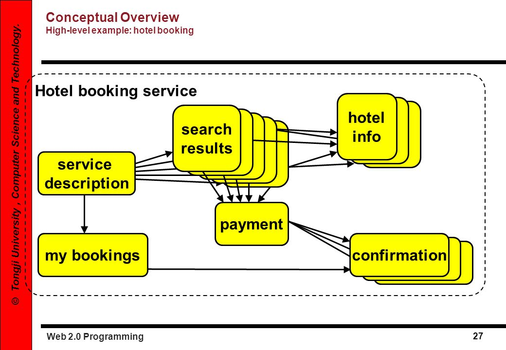 Web 2.0 Programming 27 © Tongji University, Computer Science and Technology. Hotel booking service service description search results hotel info confi