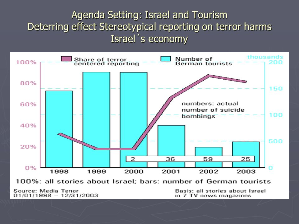 Agenda Setting: Israel and Tourism Deterring effect Stereotypical reporting on terror harms Israel´s economy