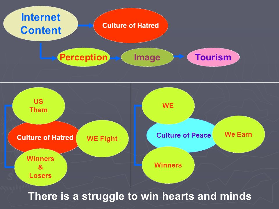 Internet Content ImagePerceptionTourism Culture of Hatred There is a struggle to win hearts and minds Culture of Hatred Culture of Peace Winners & Los
