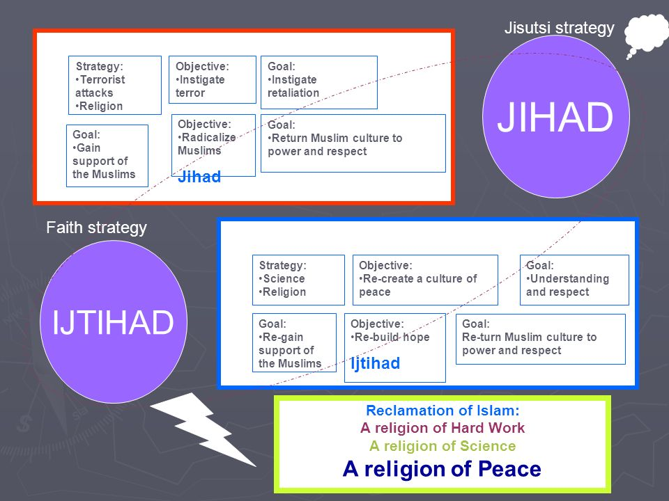 Strategy: Terrorist attacks Religion Objective: Instigate terror Goal: Instigate retaliation Goal: Gain support of the Muslims Objective: Radicalize Muslims Jihad Goal: Return Muslim culture to power and respect Strategy: Science Religion Objective: Re-create a culture of peace Goal: Understanding and respect Goal: Re-gain support of the Muslims Objective: Re-build hope Ijtihad Goal: Re-turn Muslim culture to power and respect Reclamation of Islam: A religion of Hard Work A religion of Science A religion of Peace JIHAD IJTIHAD Jisutsi strategy Faith strategy