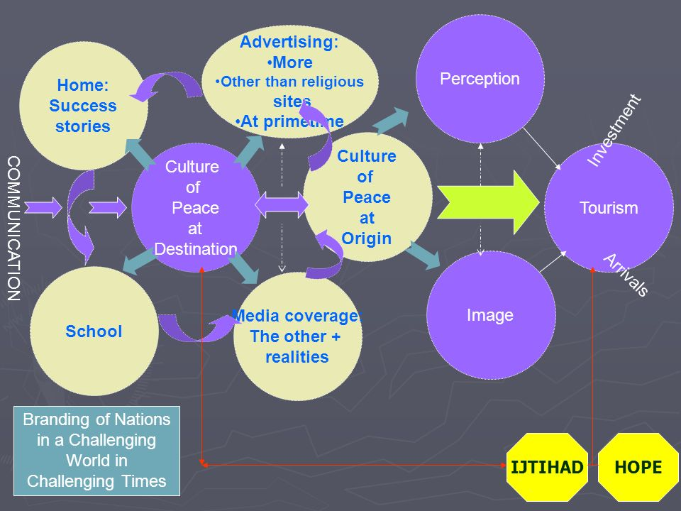 Advertising: More Other than religious sites At primetime COMMUNICATION Culture of Peace at Origin Culture of Peace at Destination Media coverage: The other + realities Home: Success stories Perception Image Tourism School Branding of Nations in a Challenging World in Challenging Times Investment Arrivals IJTIHADHOPE