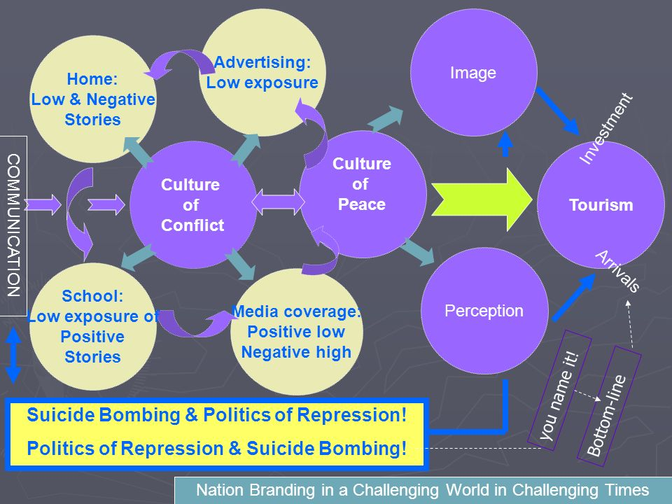Advertising: Low exposure Suicide Bombing & Politics of Repression.