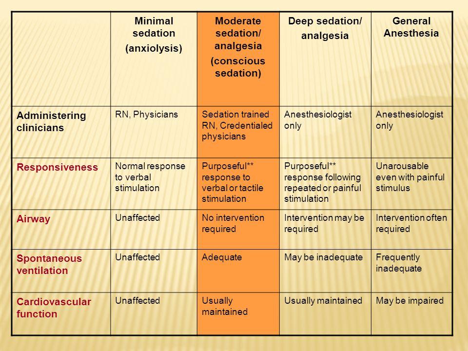 Minimal sedation (anxiolysis) Moderate sedation/ analgesia (conscious sedation) Deep sedation/ analgesia General Anesthesia Administering clinicians R