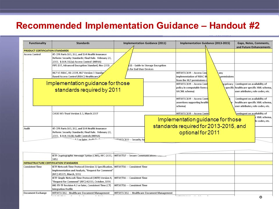 Recommended Implementation Guidance – Handout #2 Implementation guidance for those standards required by 2011.