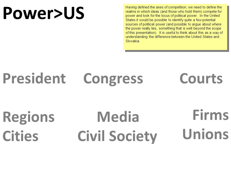 Cities Regions CongressPresidentCourts Civil Society Media Unions Firms Power>US Having defined the axes of competition, we need to define the realms in which ideas (and those who hold them) compete for power and look for the locus of political power.