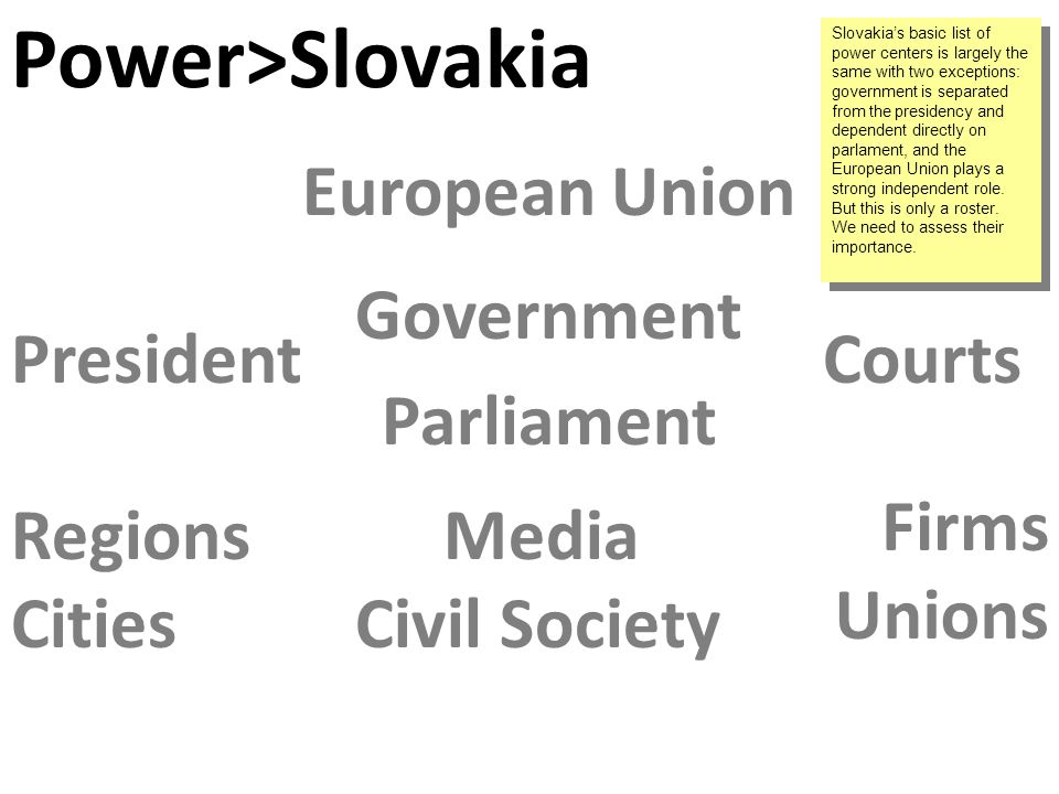 Cities Regions Parliament Government PresidentCourts European Union Civil Society Media Unions Firms Power>Slovakia Slovakias basic list of power centers is largely the same with two exceptions: government is separated from the presidency and dependent directly on parlament, and the European Union plays a strong independent role.