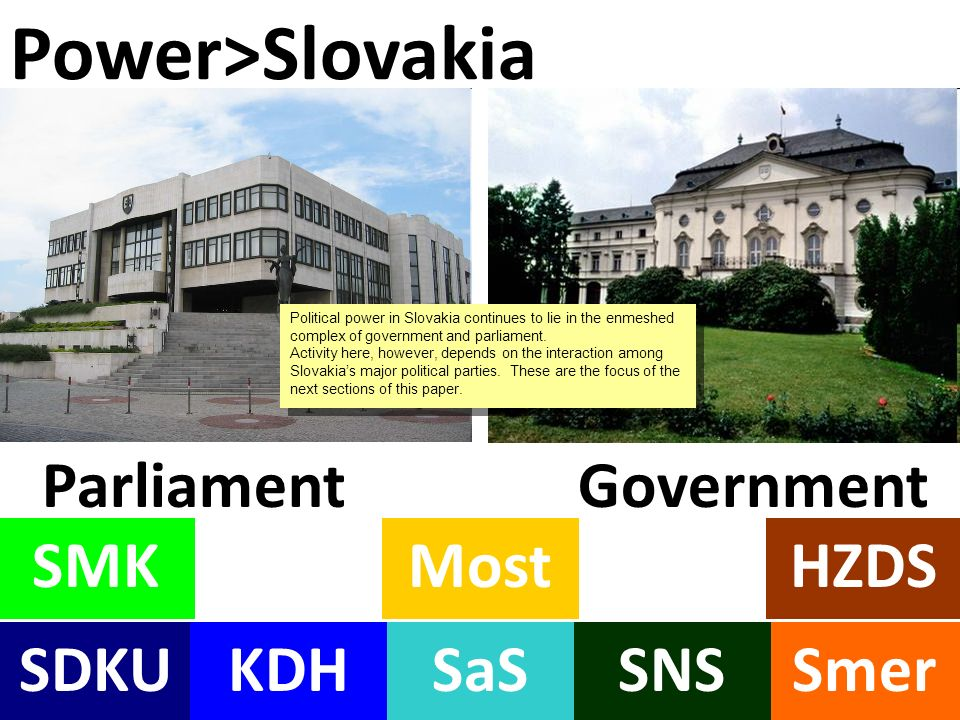 SaSSDKU SMK KDHSmer MostHZDS SNS ParliamentGovernment Power>Slovakia Political power in Slovakia continues to lie in the enmeshed complex of government and parliament.