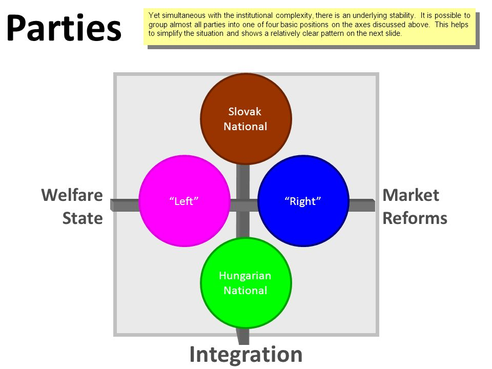 Integration Welfare State Market Reforms Yet simultaneous with the institutional complexity, there is an underlying stability.