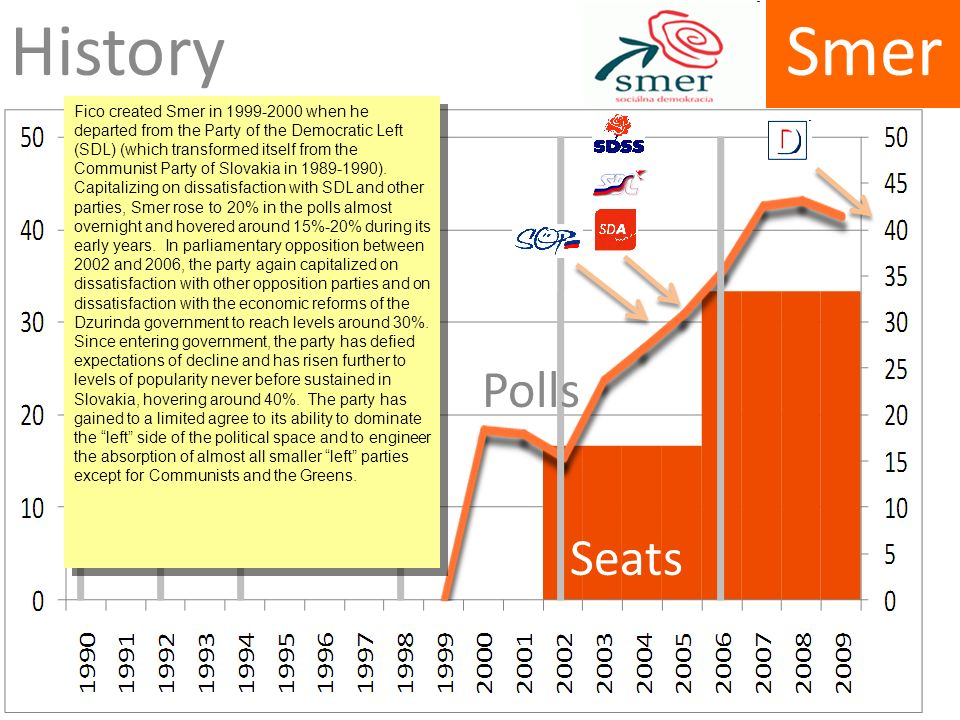 Smer History Polls Seats Fico created Smer in when he departed from the Party of the Democratic Left (SDL) (which transformed itself from the Communist Party of Slovakia in ).