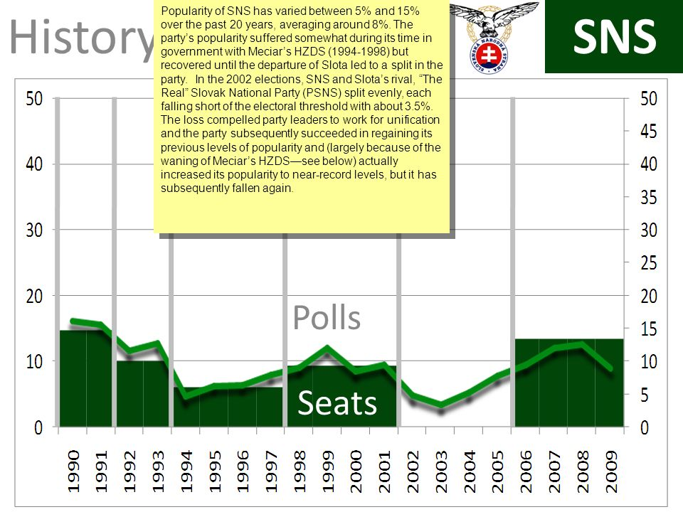SNS History Polls Seats Popularity of SNS has varied between 5% and 15% over the past 20 years, averaging around 8%.