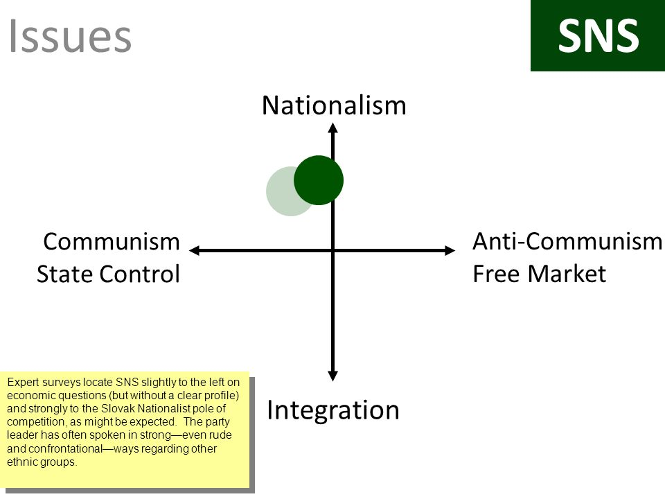 Issues Anti-Communism Free Market Nationalism Integration Communism State Control SNS Expert surveys locate SNS slightly to the left on economic questions (but without a clear profile) and strongly to the Slovak Nationalist pole of competition, as might be expected.