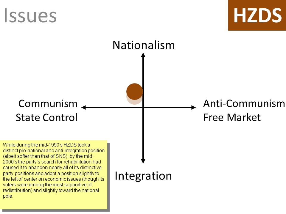 Issues Anti-Communism Free Market Nationalism Integration Communism State Control HZDS While during the mid-1990s HZDS took a distinct pro-national and anti-integration position (albeit softer than that of SNS), by the mid- 2000s the partys search for rehabilitation had caused it to abandon nearly all of its distinctive party positions and adopt a position slightly to the left of center on economic issues (though its voters were among the most supportive of redistribution) and slightly toward the national pole.