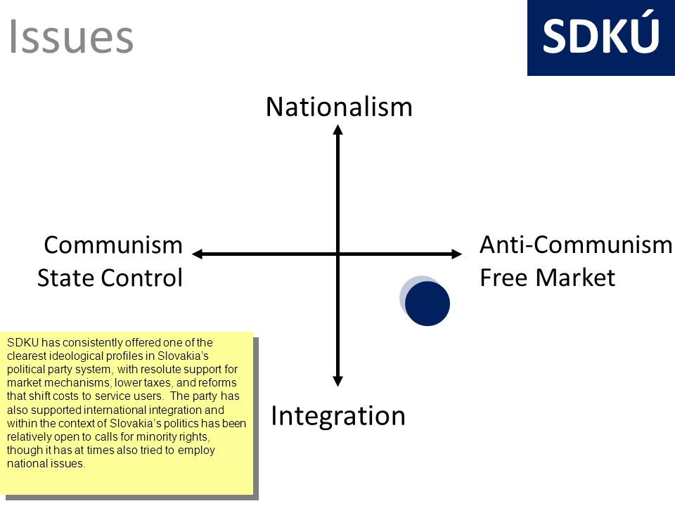 Issues Anti-Communism Free Market Nationalism Integration Communism State Control SDKÚ SDKU has consistently offered one of the clearest ideological profiles in Slovakias political party system, with resolute support for market mechanisms, lower taxes, and reforms that shift costs to service users.