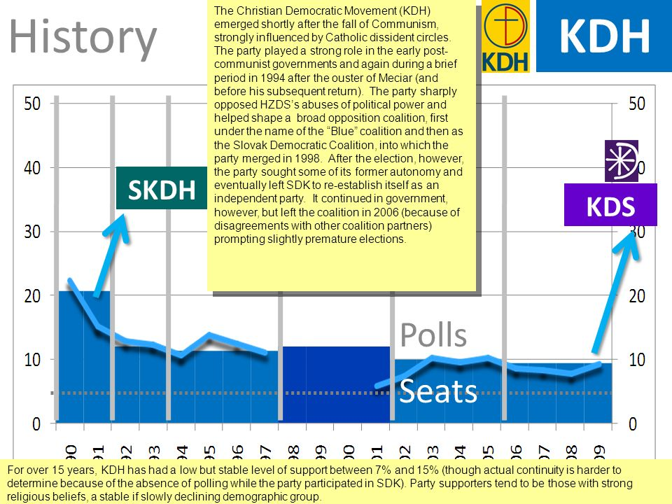 KDH History Polls Seats SKDH KDS The Christian Democratic Movement (KDH) emerged shortly after the fall of Communism, strongly influenced by Catholic dissident circles.