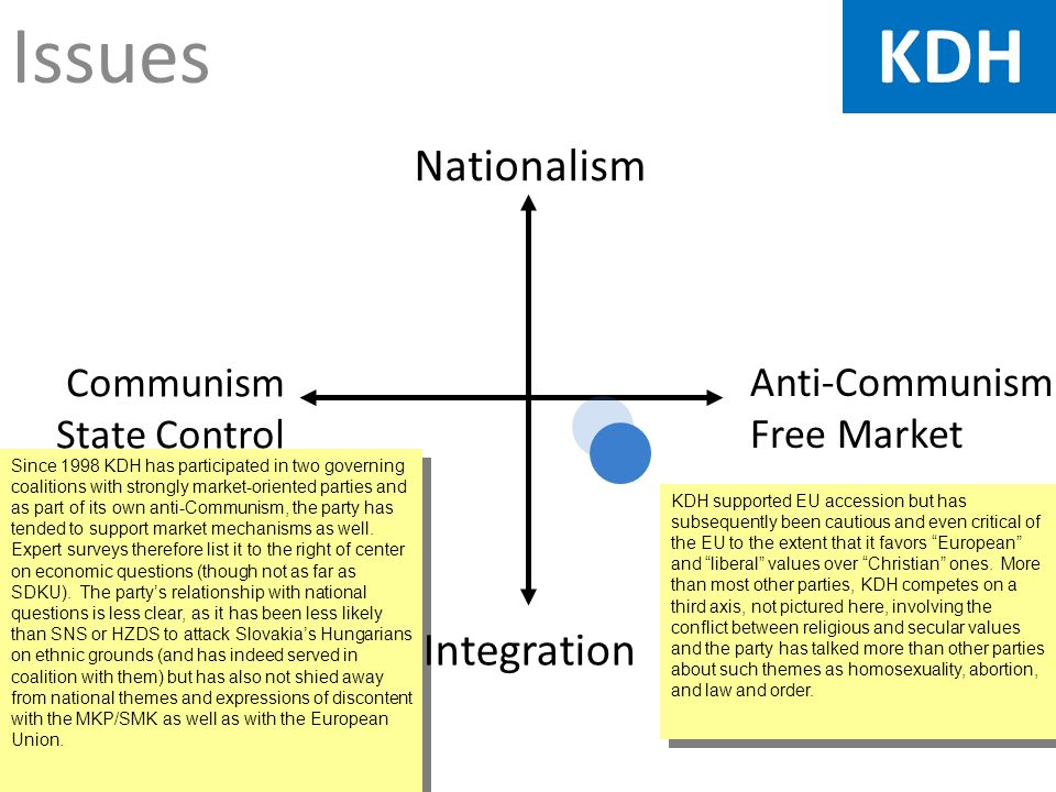 Issues Anti-Communism Free Market Nationalism Integration Communism State Control KDH Since 1998 KDH has participated in two governing coalitions with strongly market-oriented parties and as part of its own anti-Communism, the party has tended to support market mechanisms as well.