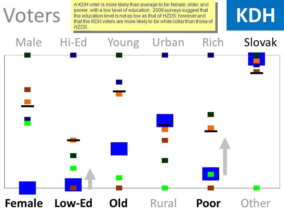 Voters Female Low-Ed OldRuralPoorOther MaleHi-EdYoungUrbanRich Slovak KDH A KDH voter is more likely than average to be female, older, and poorer, with a low level of education.