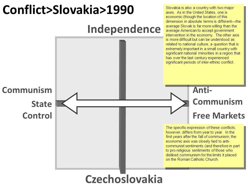 Czechoslovakia Independence Communism State Control Anti- Communism Free Markets Conflict>Slovakia>1990 Slovakia is also a country with two major axes.