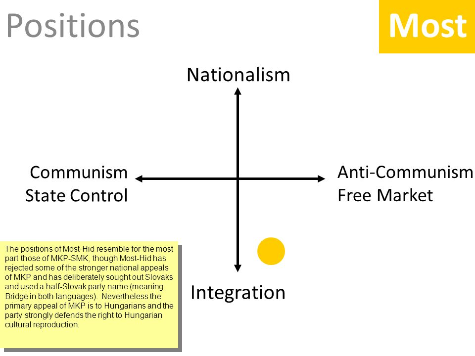 Positions Anti-Communism Free Market Nationalism Integration Communism State Control Most The positions of Most-Hid resemble for the most part those of MKP-SMK, though Most-Hid has rejected some of the stronger national appeals of MKP and has deliberately sought out Slovaks and used a half-Slovak party name (meaning Bridge in both languages).