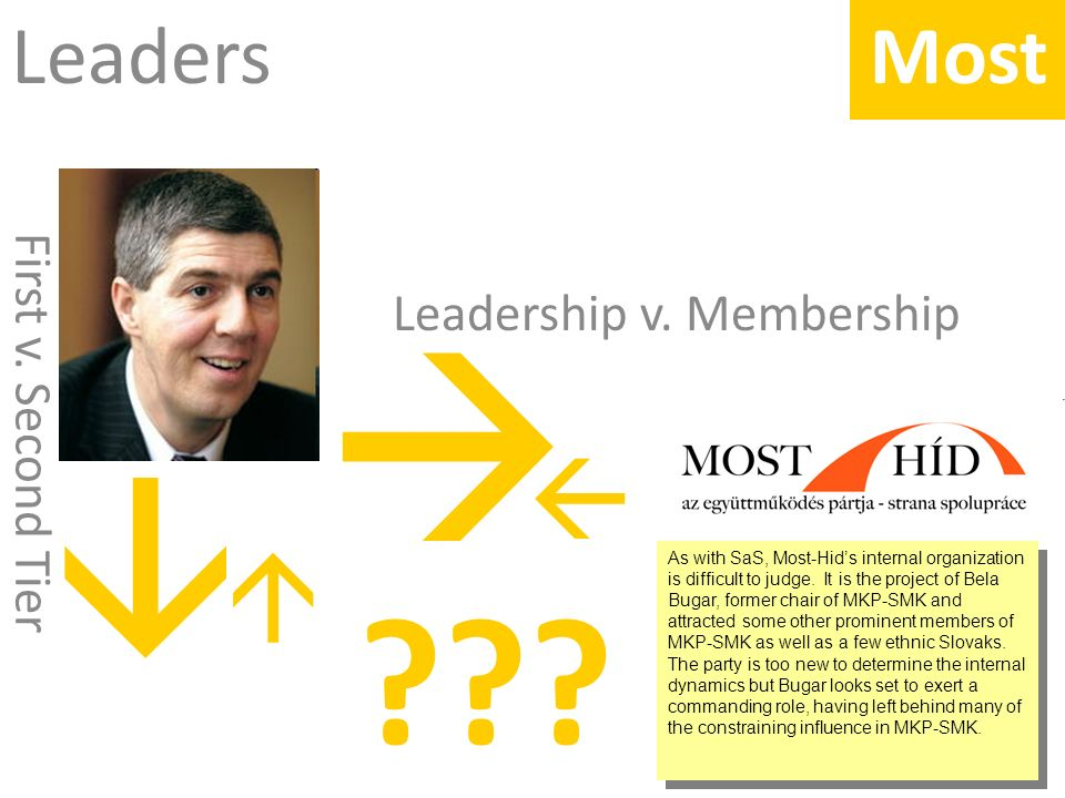 Leaders Most . Leadership v. Membership First v.