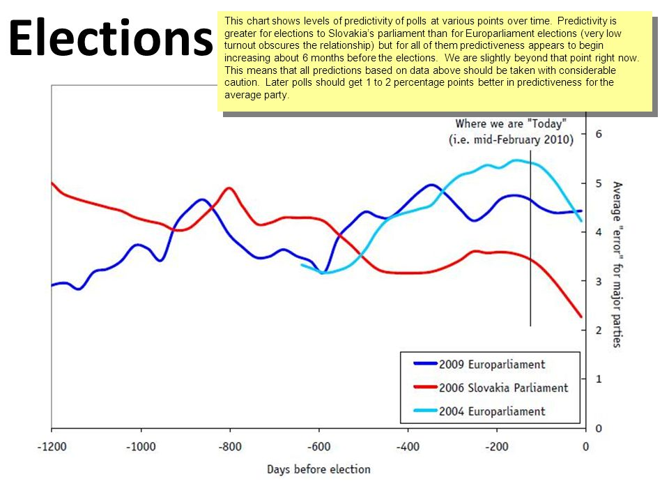 Elections This chart shows levels of predictivity of polls at various points over time.