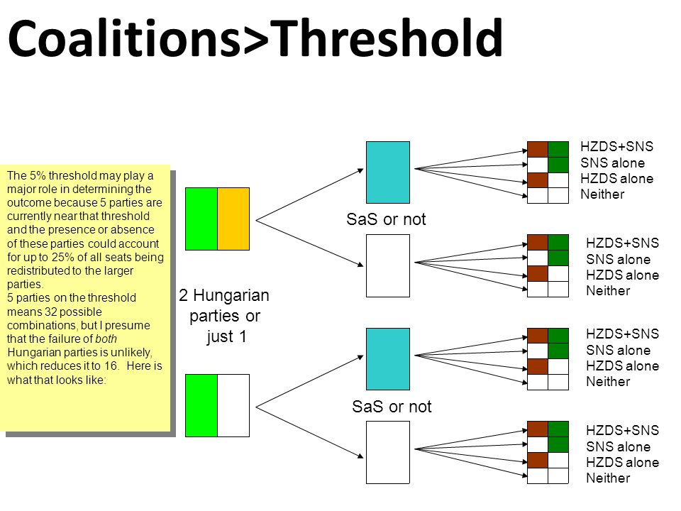 Coalitions>Threshold The 5% threshold may play a major role in determining the outcome because 5 parties are currently near that threshold and the presence or absence of these parties could account for up to 25% of all seats being redistributed to the larger parties.