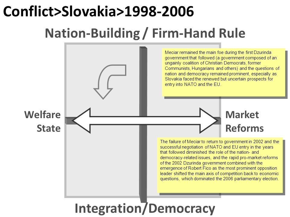 Conflict>Slovakia> The failure of Meciar to return to government in 2002 and the successful negotiation of NATO and EU entry in the years that followed diminished the role of the nation- and democracy-related issues, and the rapid pro-market reforms of the 2002 Dzurinda government combined with the emergence of Robert Fico as the most prominent opposition leader shifted the main axis of competition back to economic questions, which dominated the 2006 parliamentary election.