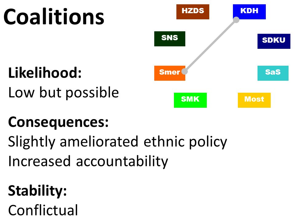 SaS SDKU SMK KDH Smer Most HZDS SNS Coalitions Likelihood: Low but possible Consequences: Slightly ameliorated ethnic policy Increased accountability Stability: Conflictual