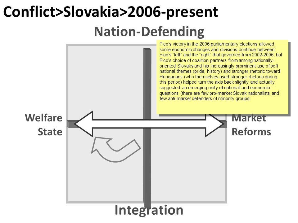 Conflict>Slovakia>2006-present Ficos victory in the 2006 parliamentary elections allowed some economic changes and divisions continue between Ficos left and the right that governed from , but Ficos choice of coalition partners from among nationally- oriented Slovaks and his increasingly prominent use of soft national themes (pride, history) and stronger rhetoric toward Hungarians (who themselves used stronger rhetoric during this period) helped turn the axis back slightly and actually suggested an emerging unity of national and economic questions (there are few pro-market Slovak nationalists and few anti-market defenders of minority groups Integration Welfare State Market Reforms Nation-Defending